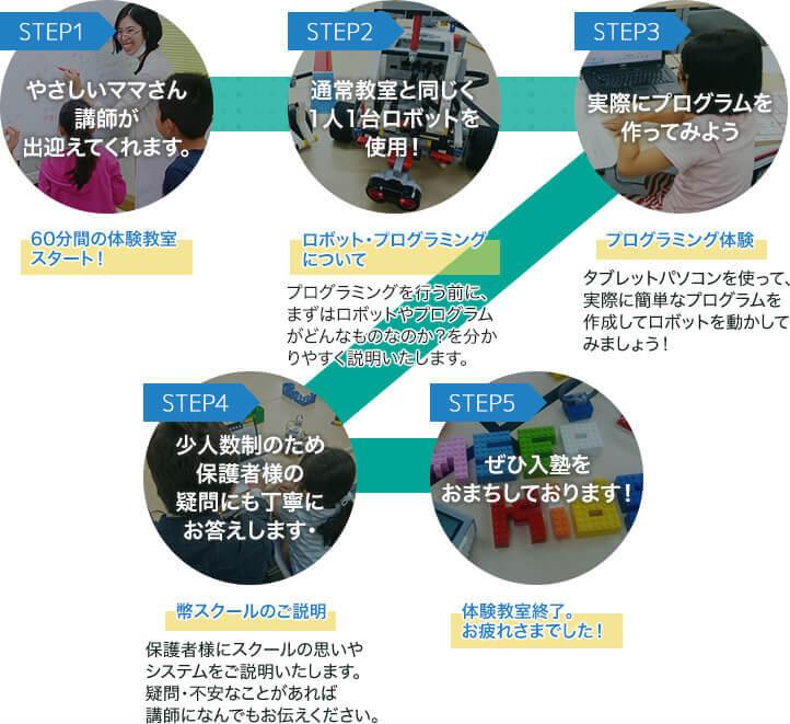 体験教室5つのステップ