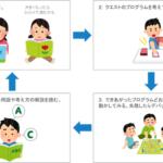 論理的思考能力 情報活用能力 鍛え方 養い方 小学校準備